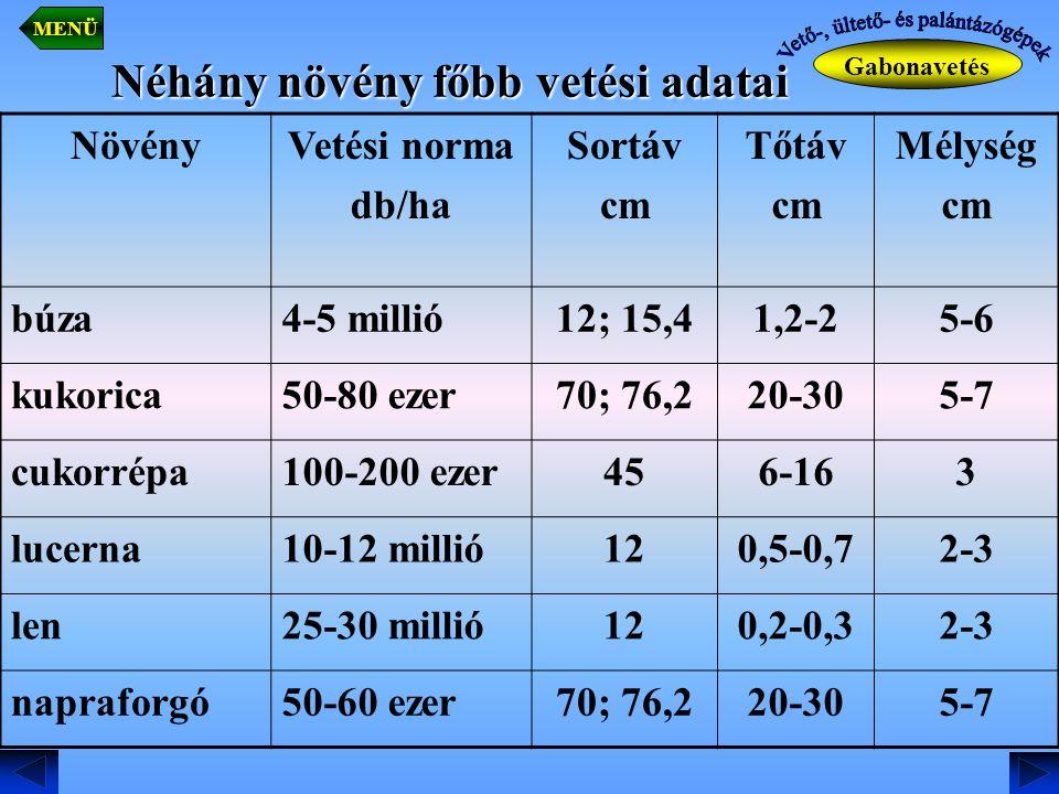 Néhány növény főbb vetési adatai NövényVetési norma db/ha Sortáv cm Tőtáv cm Mélység cm búza4-5 millió12; 15,41,2-25-6 kukorica50-80 ezer70; 76,220-30
