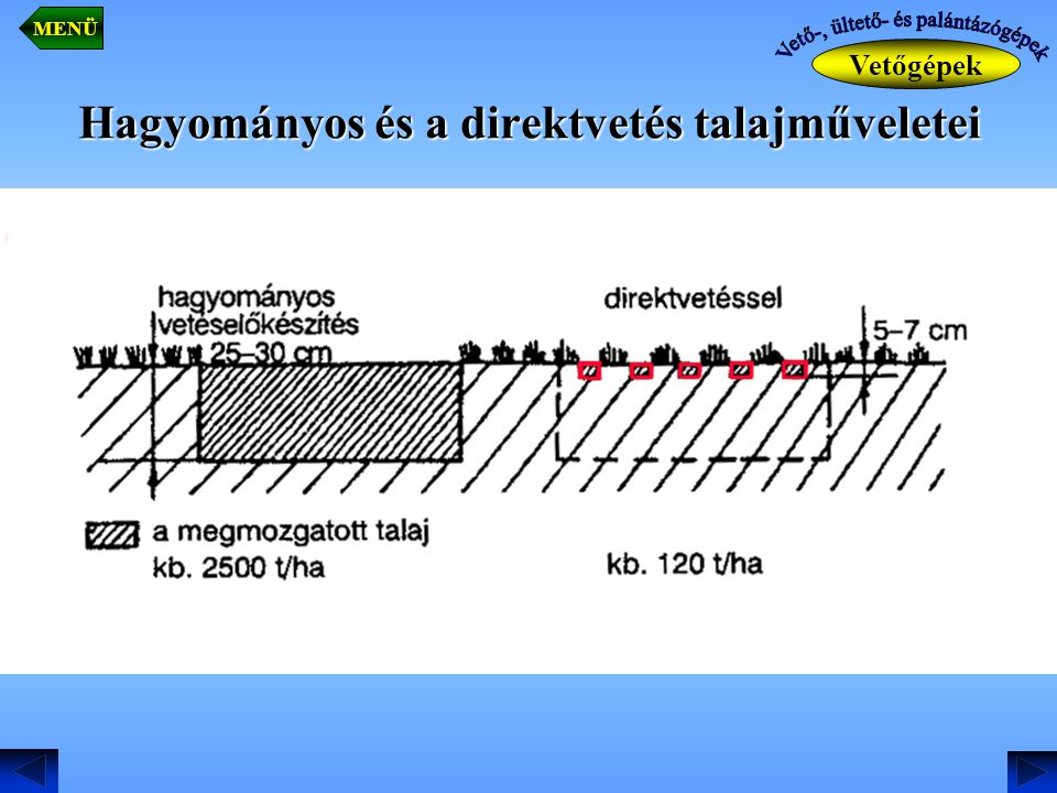 Hagyományos és a direktvetés talajműveletei Vetőgépek MENÜ