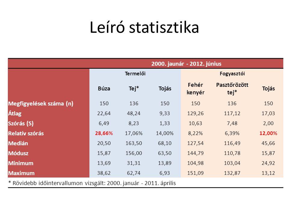 Leíró statisztika 2000. jaunár - 2012.