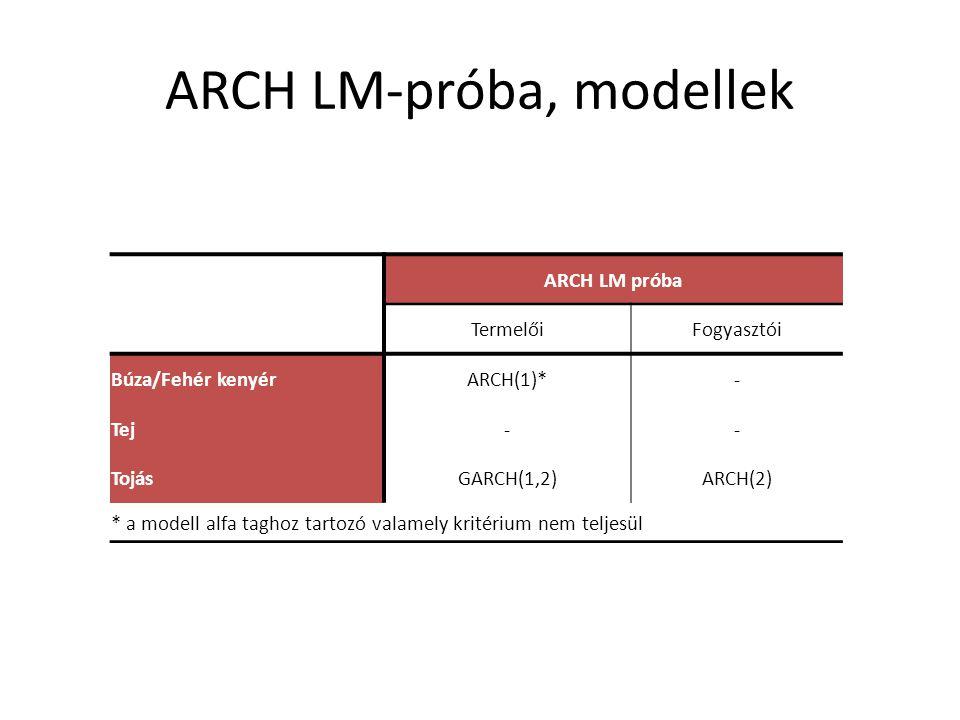 ARCH LM-próba, modellek ARCH LM próba TermelőiFogyasztói Búza/Fehér kenyérARCH(1)*- Tej-- TojásGARCH(1,2)ARCH(2) * a modell alfa taghoz tartozó valamely kritérium nem teljesül