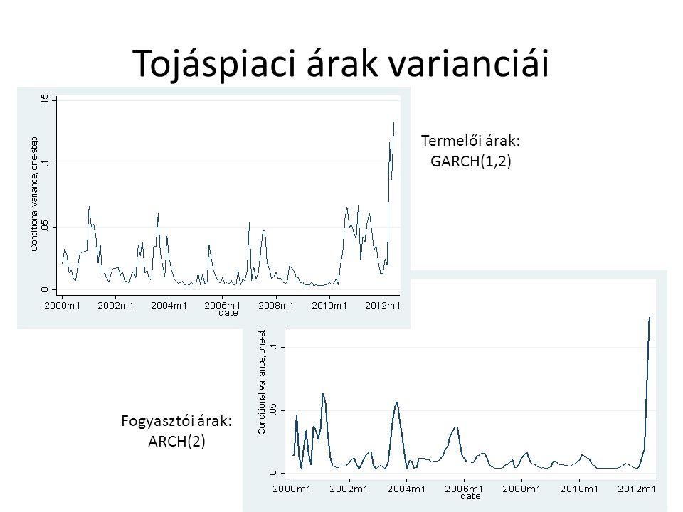 Tojáspiaci árak varianciái Termelői árak: GARCH(1,2) Fogyasztói árak: ARCH(2)