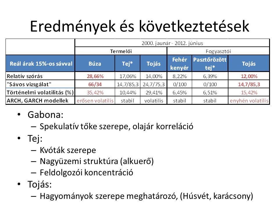 Eredmények és következtetések Gabona: – Spekulatív tőke szerepe, olajár korreláció Tej: – Kvóták szerepe – Nagyüzemi struktúra (alkuerő) – Feldolgozói koncentráció Tojás: – Hagyományok szerepe meghatározó, (Húsvét, karácsony)