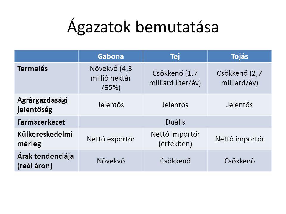 Ágazatok bemutatása GabonaTejTojás Termelés Növekvő (4,3 millió hektár /65%) Csökkenő (1,7 milliárd liter/év) Csökkenő (2,7 milliárd/év) Agrárgazdasági jelentőség Jelentős Farmszerkezet Duális Külkereskedelmi mérleg Nettó exportőr Nettó importőr (értékben) Nettó importőr Árak tendenciája (reál áron) NövekvőCsökkenő