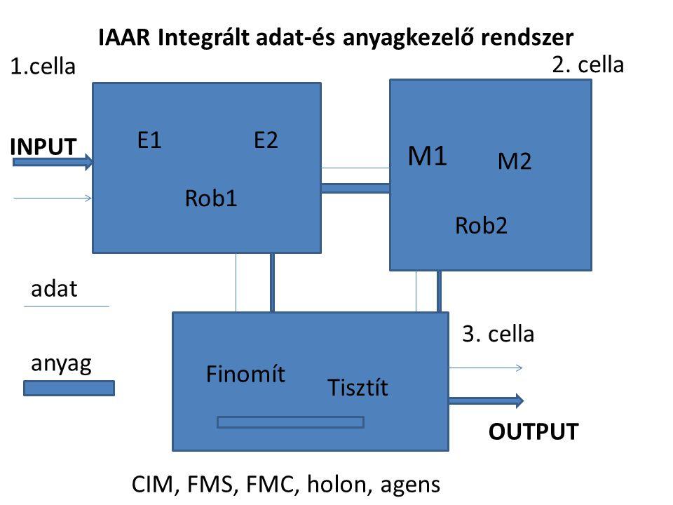 1.cella 2. cella 3. cella E1E2 Rob1 M1 M2 Rob2 Finomít Tisztít IAAR Integrált adat-és anyagkezelő rendszer INPUT OUTPUT adat anyag CIM, FMS, FMC, holo