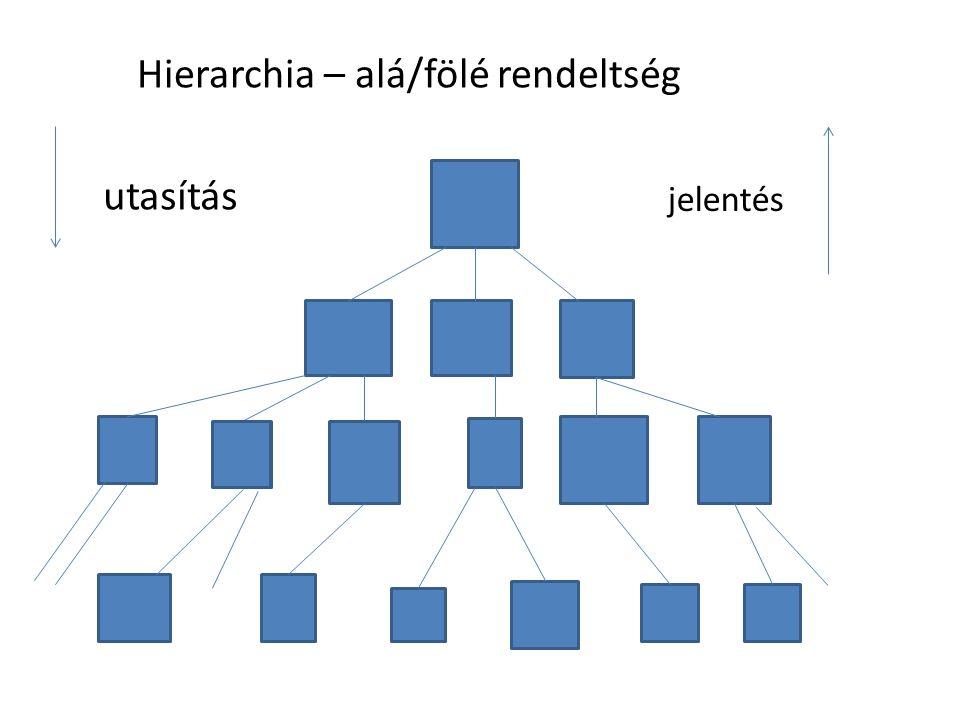 Hierarchia – alá/fölé rendeltség utasítás jelentés