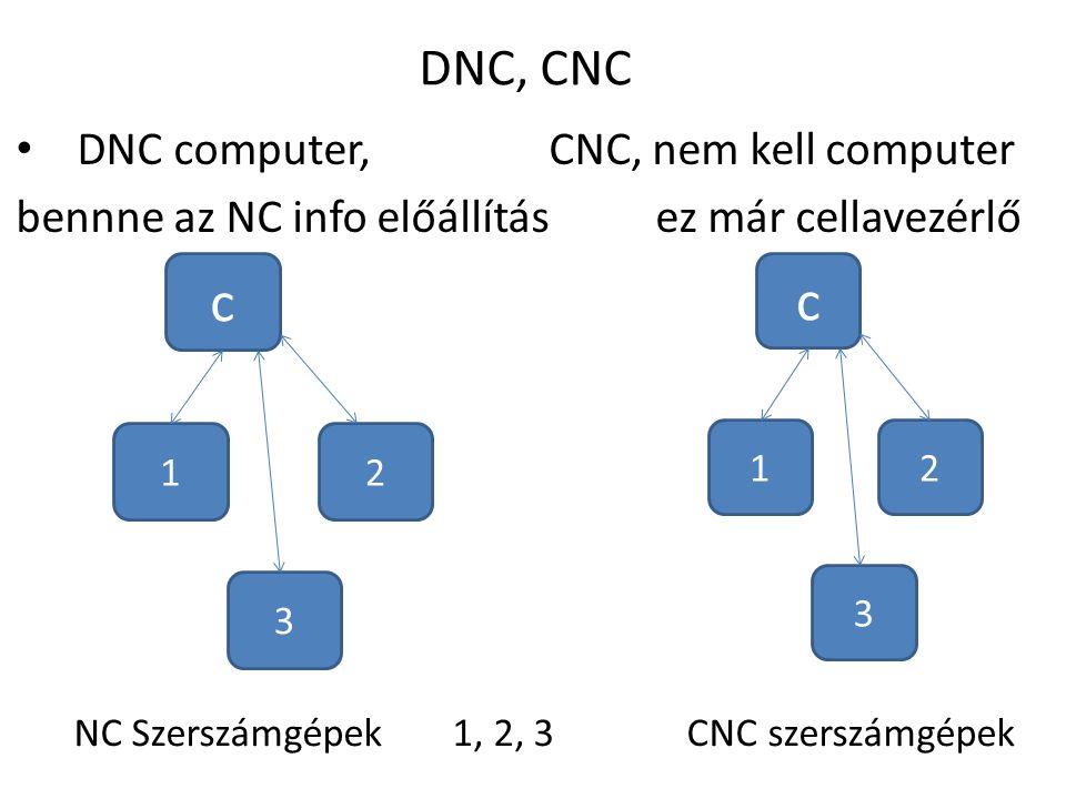 DNC, CNC DNC computer,CNC, nem kell computer bennne az NC info előállításez már cellavezérlő c 1 3 2 c 1 3 2 NC Szerszámgépek 1, 2, 3 CNC szerszámgépe