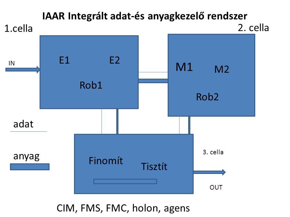 1.cella 2. cella 3. cella E1E2 Rob1 M1 M2 Rob2 Finomít Tisztít IAAR Integrált adat-és anyagkezelő rendszer IN OUT adat anyag CIM, FMS, FMC, holon, age