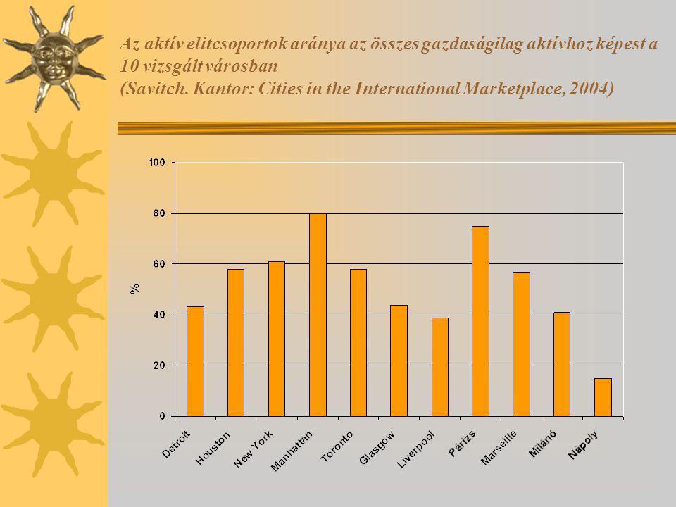 Az aktív elitcsoportok aránya az összes gazdaságilag aktívhoz képest a 10 vizsgált városban (Savitch.