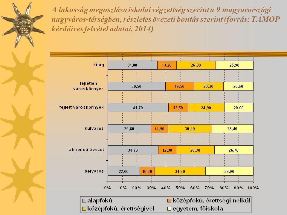 A lakosság megoszlása iskolai végzettség szerint a 9 magyarországi nagyváros-térségben, részletes övezeti bontás szerint (forrás: TÁMOP kérdőíves felvétel adatai, 2014)