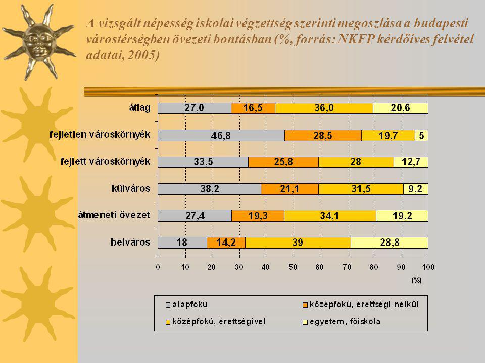 A vizsgált népesség iskolai végzettség szerinti megoszlása a budapesti várostérségben övezeti bontásban (%, forrás: NKFP kérdőíves felvétel adatai, 2005)