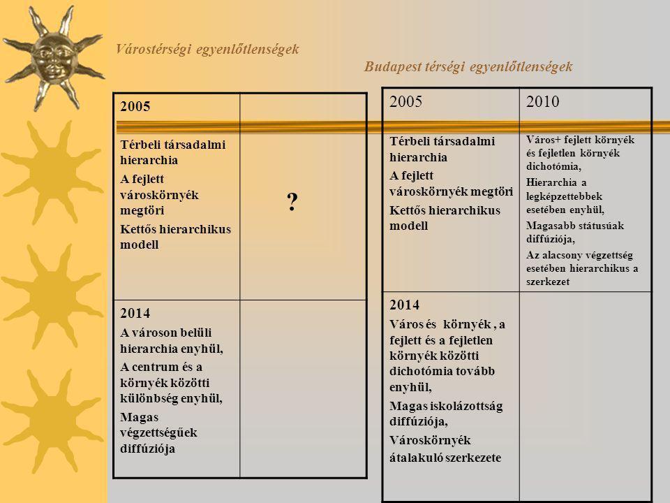 Várostérségi egyenlőtlenségek Budapest térségi egyenlőtlenségek 2005 Térbeli társadalmi hierarchia A fejlett városkörnyék megtöri Kettős hierarchikus modell .