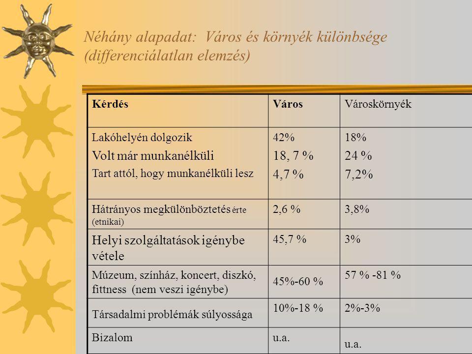 Néhány alapadat: Város és környék különbsége (differenciálatlan elemzés) KérdésVárosVároskörnyék Lakóhelyén dolgozik Volt már munkanélküli Tart attól, hogy munkanélküli lesz 42% 18, 7 % 4,7 % 18% 24 % 7,2% Hátrányos megkülönböztetés érte (etnikai) 2,6 %3,8% Helyi szolgáltatások igénybe vétele 45,7 %3% Múzeum, színház, koncert, diszkó, fittness (nem veszi igénybe) 45%-60 % 57 % -81 % Társadalmi problémák súlyossága 10%-18 %2%-3% Bizalomu.a.