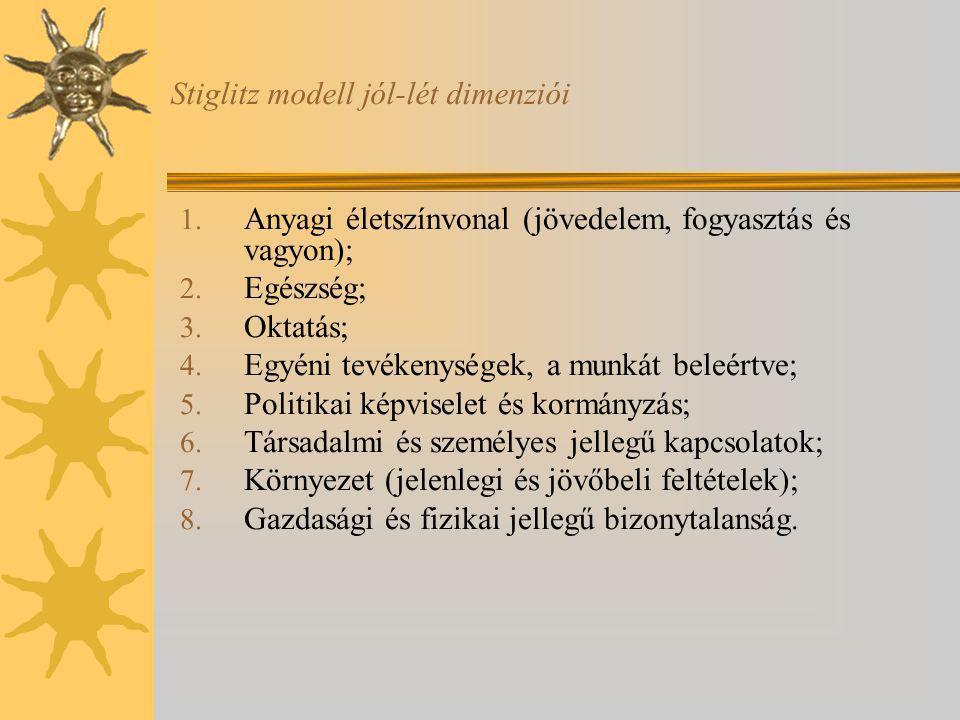 Stiglitz modell jól-lét dimenziói 1.Anyagi életszínvonal (jövedelem, fogyasztás és vagyon); 2.