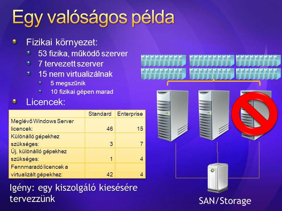 Fizikai környezet: 53 fizika, működő szerver 7 tervezett szerver 15 nem virtualizálnak 5 megszűnik 10 fizikai gépen marad Licencek: SAN/Storage