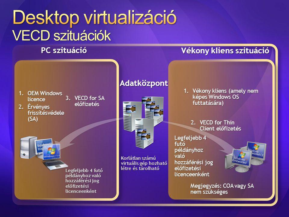 1.OEM Windows licence 2.Érvényes frissítésvédele (SA) 1.Vékony kliens (amely nem képes Windows OS futtatására) Adatközpont Korlátlan számú virtuális g