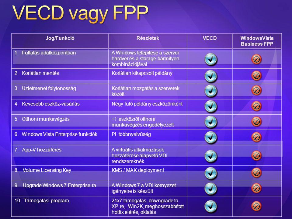 Jog/FunkcióRészletekVECDWindowsVista Business FPP 1.Futtatás adatközpontbanA Windows telepítése a szerver hardver és a storage bármilyen kombinációjáv