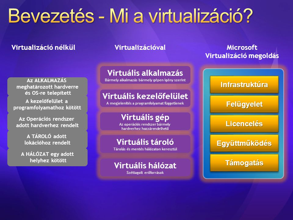Virtuális kezelőfelület A megjelenítés a programfolyamat függetlenek Virtuális tároló Tárolás és mentés hálózaton keresztül Virtuális hálózat Széttago