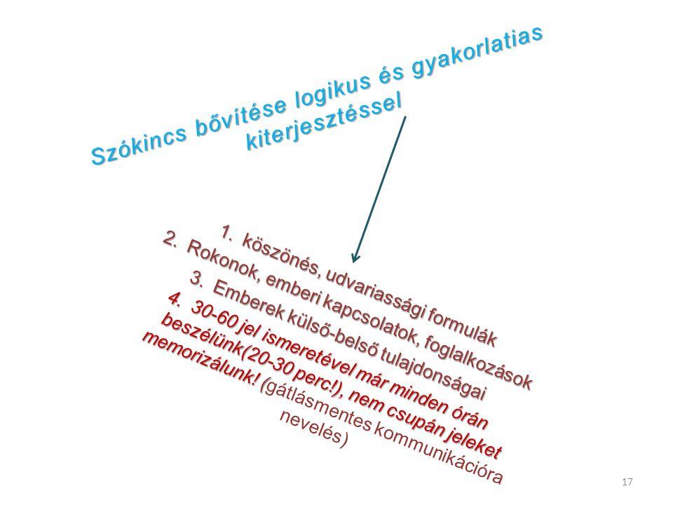 Szinonimák – rokon értelmű szavak 3-4 soros újságcikkek, Átfogalmazása, legalább kétféleképpen DVD részlet megtekintése, A tanár MINTASZERŰ, többszöri