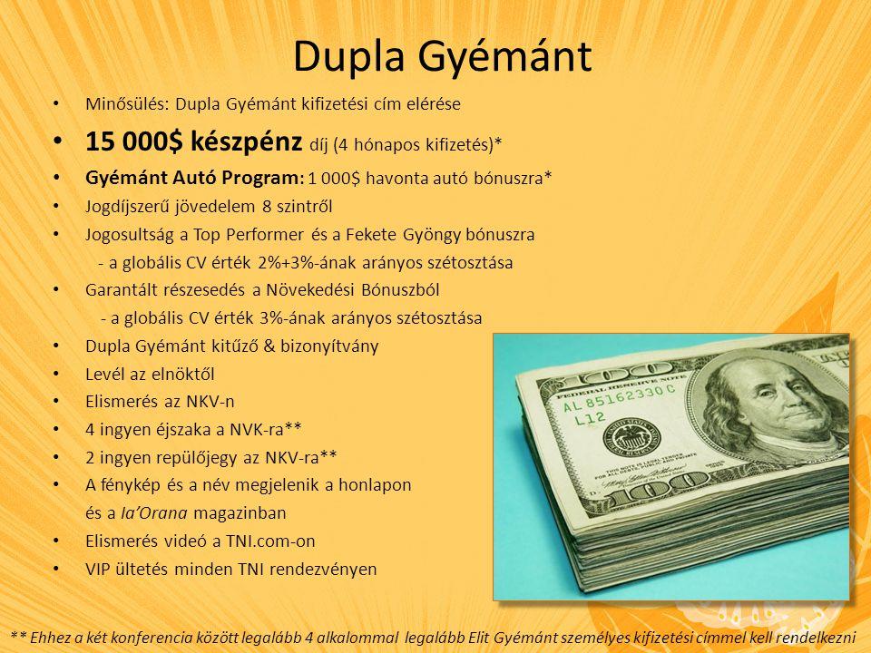Tripla Gyémánt Minősülés: Tripla Gyémánt kifizetési cím elérése 20 000$ készpénz díj (4 hónapos kifizetés)* Gyémánt Autó Program : 1 250$ havonta autó bónuszra Jogdíjszerű jövedelem 8 szintről Jogosultság a Top Performer és a Fekete Gyöngy bónuszra - a globális CV érték 2%+3%-ának arányos szétosztása Garantált részesedés a Növekedési Bónuszból - a globális CV érték 3%-ának arányos szétosztása Tripla Gyémánt kitűző & bizonyítvány Levél az elnöktől Elismerés az NKV-n 4 ingyen éjszaka a NVK-ra** 2 ingyen repülőjegy az NKV-ra** A fénykép és a név megjelenik a honlapon és a Ia'Orana magazinban Elismerés videó a TNI.com-on VIP ültetés minden TNI rendezvényen ** Ehhez a két konferencia között legalább 4 alkalommal legalább Elit Gyémánt személyes kifizetési címmel kell rendelkezni