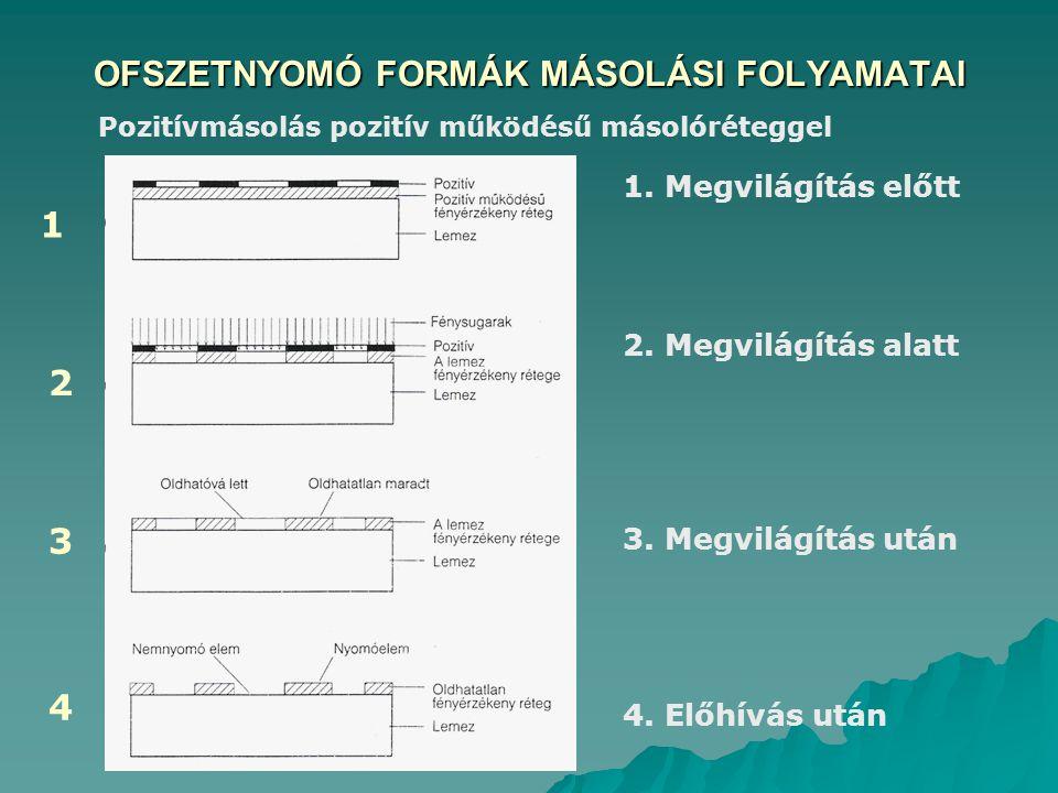 OFSZETNYOMÓ FORMÁK MÁSOLÁSI FOLYAMATAI 1 2 Pozitívmásolás pozitív működésű másolóréteggel 1. Megvilágítás előtt 2. Megvilágítás alatt 3. Megvilágítás