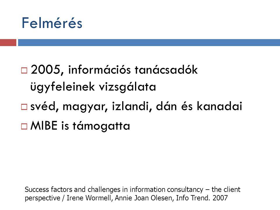  2005, információs tanácsadók ügyfeleinek vizsgálata  svéd, magyar, izlandi, dán és kanadai  MIBE is támogatta Success factors and challenges in in