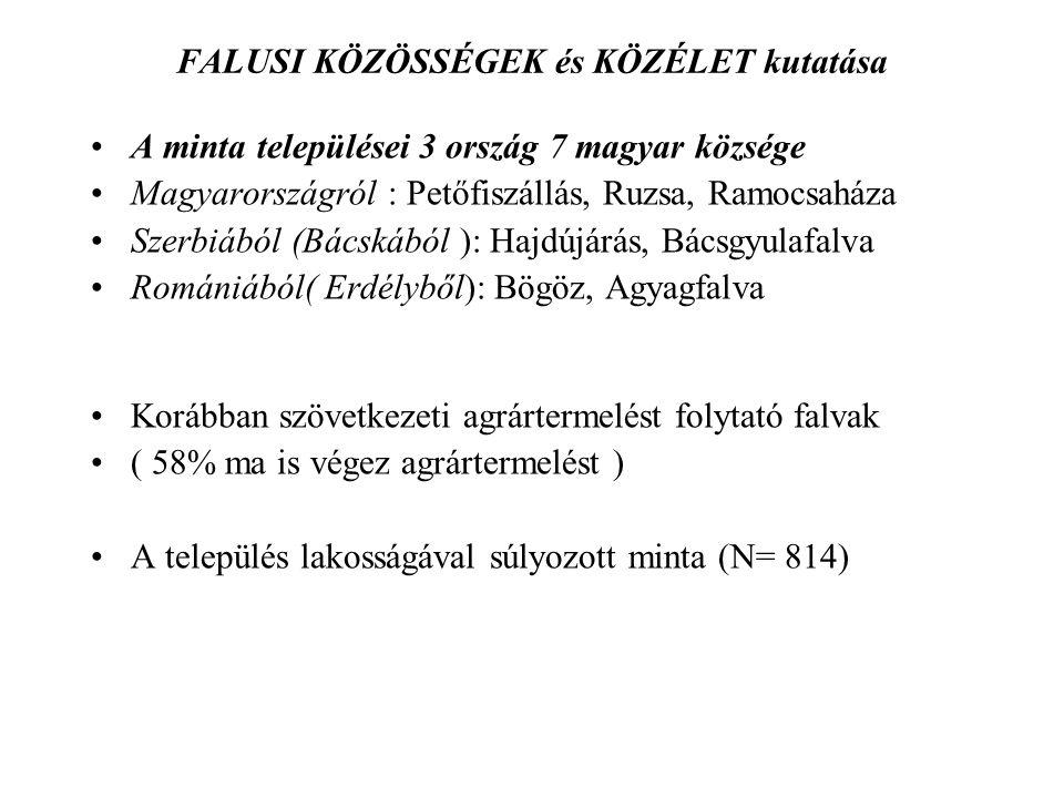 FALUSI KÖZÖSSÉGEK és KÖZÉLET kutatása A minta települései 3 ország 7 magyar községe Magyarországról : Petőfiszállás, Ruzsa, Ramocsaháza Szerbiából (Bácskából ): Hajdújárás, Bácsgyulafalva Romániából( Erdélyből): Bögöz, Agyagfalva Korábban szövetkezeti agrártermelést folytató falvak ( 58% ma is végez agrártermelést ) A település lakosságával súlyozott minta (N= 814)