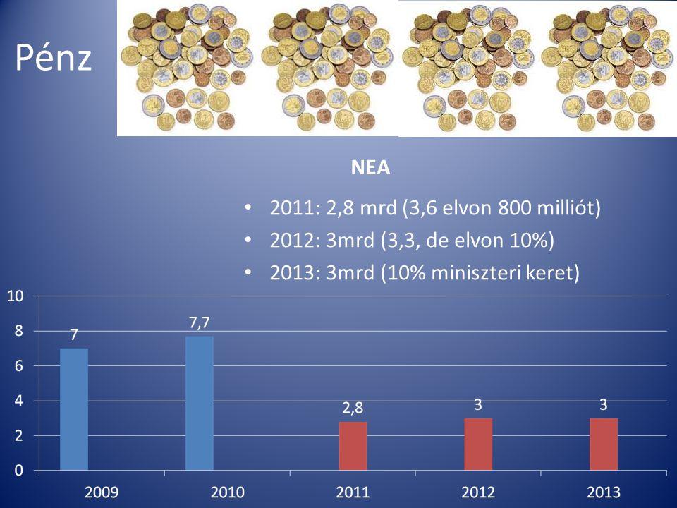 Pénz NEA 2011: 2,8 mrd (3,6 elvon 800 milliót) 2012: 3mrd (3,3, de elvon 10%) 2013: 3mrd (10% miniszteri keret)