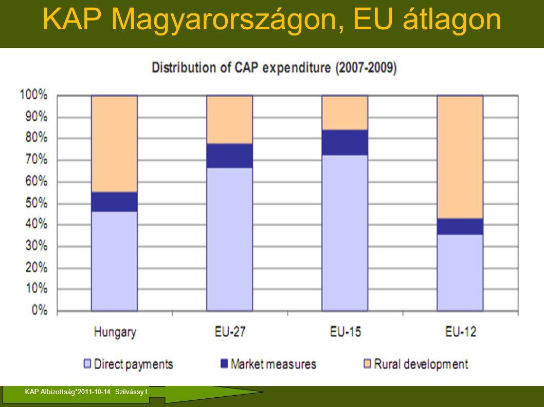 KAP Albizottság*2011-10-14 Szilvássy I. KAP Magyarországon, EU átlagon
