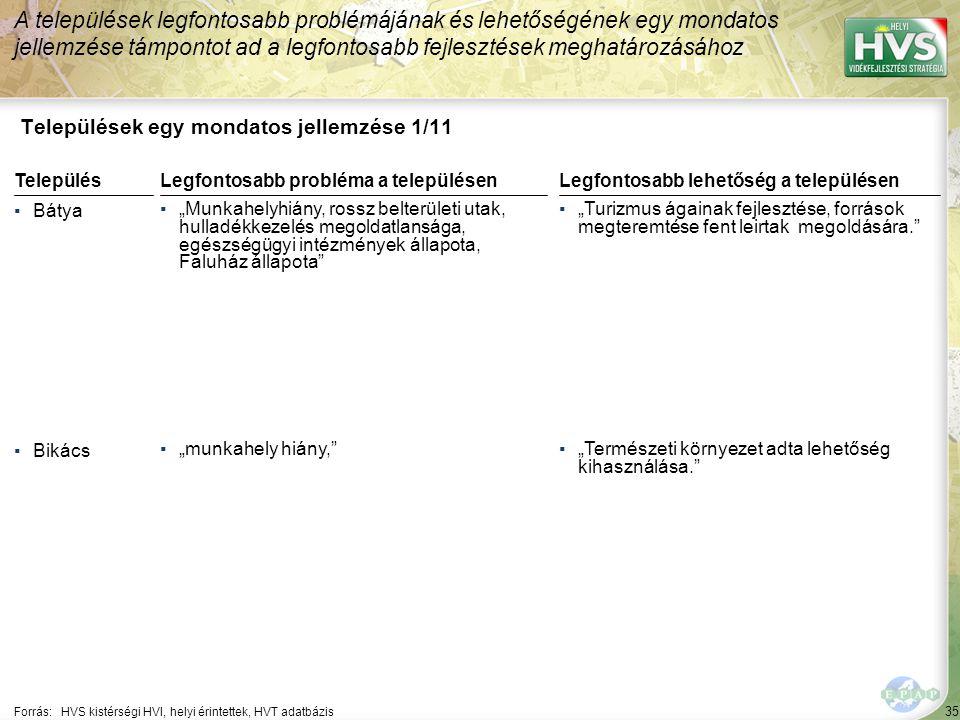 """35 Települések egy mondatos jellemzése 1/11 A települések legfontosabb problémájának és lehetőségének egy mondatos jellemzése támpontot ad a legfontosabb fejlesztések meghatározásához Forrás:HVS kistérségi HVI, helyi érintettek, HVT adatbázis TelepülésLegfontosabb probléma a településen ▪Bátya ▪""""Munkahelyhiány, rossz belterületi utak, hulladékkezelés megoldatlansága, egészségügyi intézmények állapota, Faluház állapota ▪Bikács ▪""""munkahely hiány, Legfontosabb lehetőség a településen ▪""""Turizmus ágainak fejlesztése, források megteremtése fent leirtak megoldására. ▪""""Természeti környezet adta lehetőség kihasználása."""