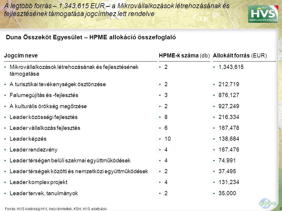 4 Forrás: HVS kistérségi HVI, helyi érintettek, KSH, HVS adatbázis A legtöbb forrás – 1,343,615 EUR – a Mikrovállalkozások létrehozásának és fejlesztésének támogatása jogcímhez lett rendelve Duna Összeköt Egyesület – HPME allokáció összefoglaló Jogcím neveHPME-k száma (db)Allokált forrás (EUR) ▪Mikrovállalkozások létrehozásának és fejlesztésének támogatása ▪2▪2▪1,343,615 ▪A turisztikai tevékenységek ösztönzése▪2▪2▪212,719 ▪Falumegújítás és -fejlesztés▪3▪3▪876,127 ▪A kulturális örökség megőrzése▪2▪2▪927,249 ▪Leader közösségi fejlesztés▪8▪8▪216,334 ▪Leader vállalkozás fejlesztés▪6▪6▪167,478 ▪Leader képzés▪10▪138,684 ▪Leader rendezvény▪4▪4▪167,476 ▪Leader térségen belüli szakmai együttműködések▪4▪4▪74,991 ▪Leader térségek közötti és nemzetközi együttműködések▪2▪2▪37,495 ▪Leader komplex projekt▪4▪4▪131,234 ▪Leader tervek, tanulmányok▪2▪2▪35,000