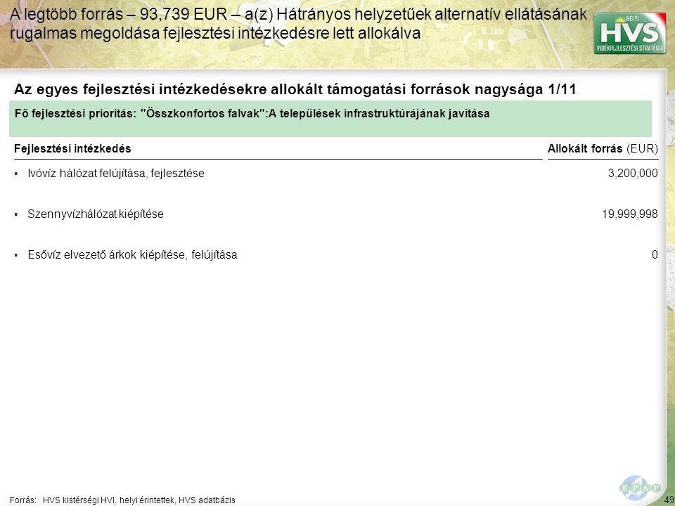 49 ▪Ivóvíz hálózat felújítása, fejlesztése Forrás:HVS kistérségi HVI, helyi érintettek, HVS adatbázis Az egyes fejlesztési intézkedésekre allokált támogatási források nagysága 1/11 A legtöbb forrás – 93,739 EUR – a(z) Hátrányos helyzetűek alternatív ellátásának rugalmas megoldása fejlesztési intézkedésre lett allokálva Fejlesztési intézkedés ▪Szennyvízhálózat kiépítése ▪Esővíz elvezető árkok kiépítése, felújítása Fő fejlesztési prioritás: Összkonfortos falvak :A települések infrastruktúrájának javítása Allokált forrás (EUR) 3,200,000 19,999,998 0