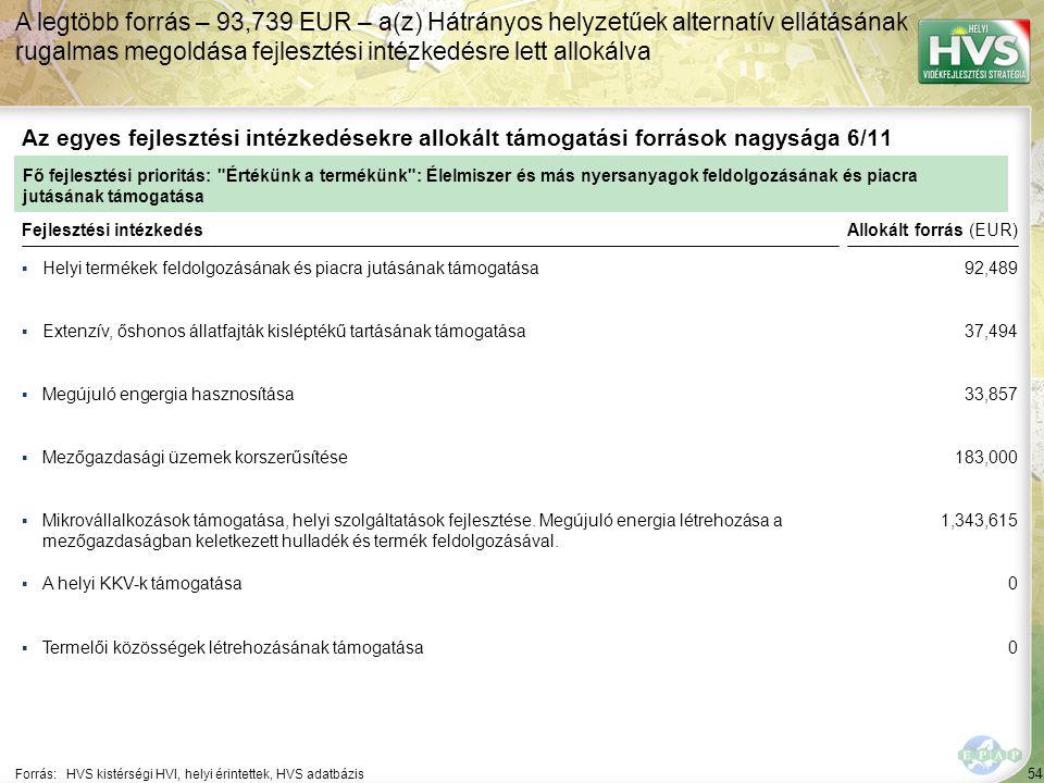 54 ▪Helyi termékek feldolgozásának és piacra jutásának támogatása Forrás:HVS kistérségi HVI, helyi érintettek, HVS adatbázis Az egyes fejlesztési intézkedésekre allokált támogatási források nagysága 6/11 A legtöbb forrás – 93,739 EUR – a(z) Hátrányos helyzetűek alternatív ellátásának rugalmas megoldása fejlesztési intézkedésre lett allokálva Fejlesztési intézkedés ▪Extenzív, őshonos állatfajták kisléptékű tartásának támogatása ▪Megújuló engergia hasznosítása ▪Mikrovállalkozások támogatása, helyi szolgáltatások fejlesztése.