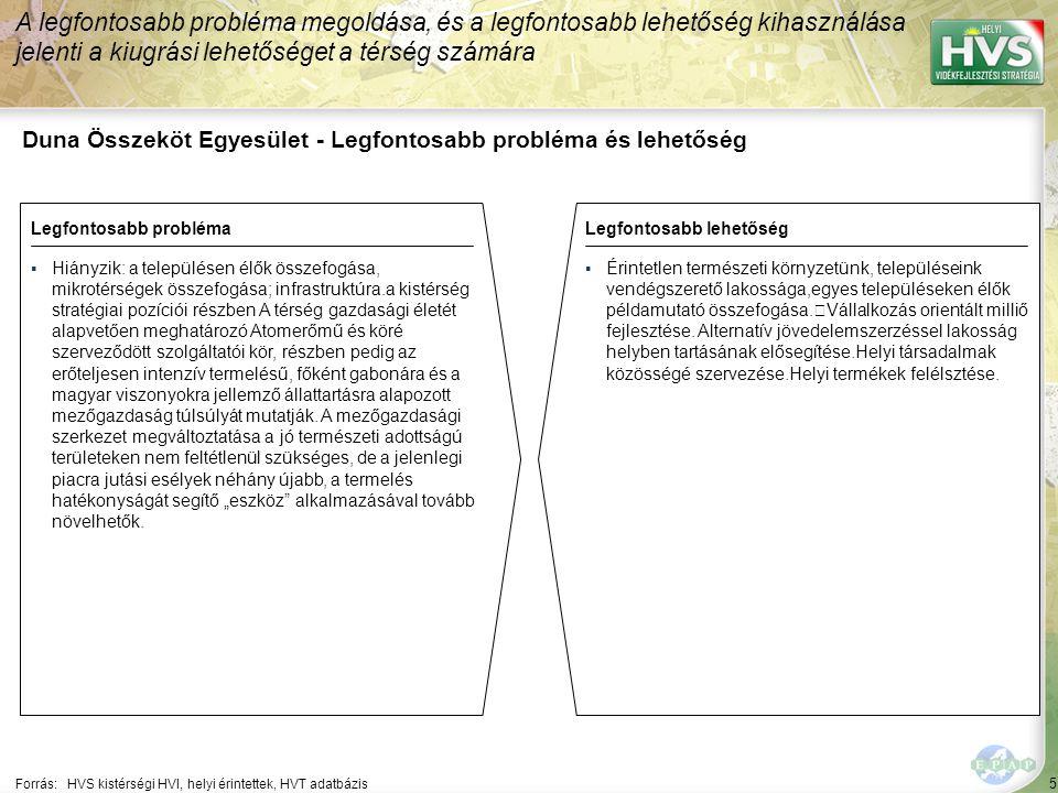 5 Duna Összeköt Egyesület - Legfontosabb probléma és lehetőség A legfontosabb probléma megoldása, és a legfontosabb lehetőség kihasználása jelenti a kiugrási lehetőséget a térség számára Forrás:HVS kistérségi HVI, helyi érintettek, HVT adatbázis Legfontosabb problémaLegfontosabb lehetőség ▪Hiányzik: a településen élők összefogása, mikrotérségek összefogása; infrastruktúra.a kistérség stratégiai pozíciói részben A térség gazdasági életét alapvetően meghatározó Atomerőmű és köré szerveződött szolgáltatói kör, részben pedig az erőteljesen intenzív termelésű, főként gabonára és a magyar viszonyokra jellemző állattartásra alapozott mezőgazdaság túlsúlyát mutatják.
