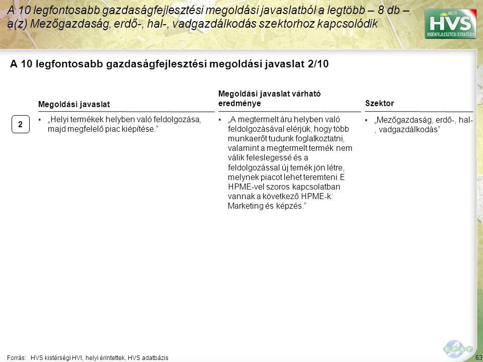 2 63 A 10 legfontosabb gazdaságfejlesztési megoldási javaslat 2/10 A 10 legfontosabb gazdaságfejlesztési megoldási javaslatból a legtöbb – 8 db – a(z)