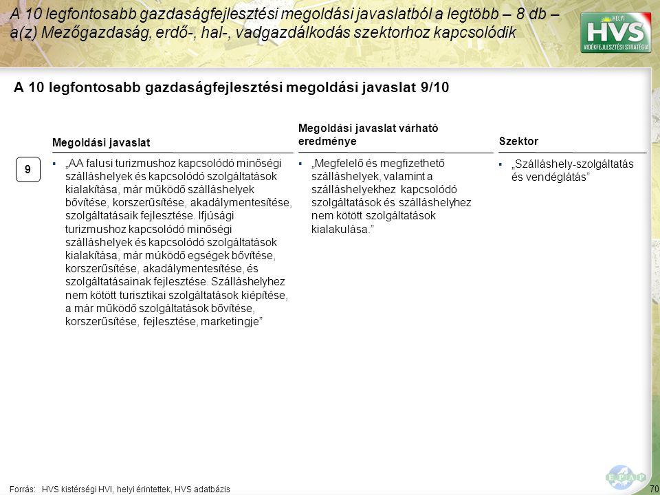 """70 A 10 legfontosabb gazdaságfejlesztési megoldási javaslat 9/10 Forrás:HVS kistérségi HVI, helyi érintettek, HVS adatbázis Szektor ▪""""Szálláshely-szolgáltatás és vendéglátás A 10 legfontosabb gazdaságfejlesztési megoldási javaslatból a legtöbb – 8 db – a(z) Mezőgazdaság, erdő-, hal-, vadgazdálkodás szektorhoz kapcsolódik 9 ▪""""AA falusi turizmushoz kapcsolódó minőségi szálláshelyek és kapcsolódó szolgáltatások kialakítása, már működő szálláshelyek bővítése, korszerűsítése, akadálymentesítése, szolgáltatásaik fejlesztése."""