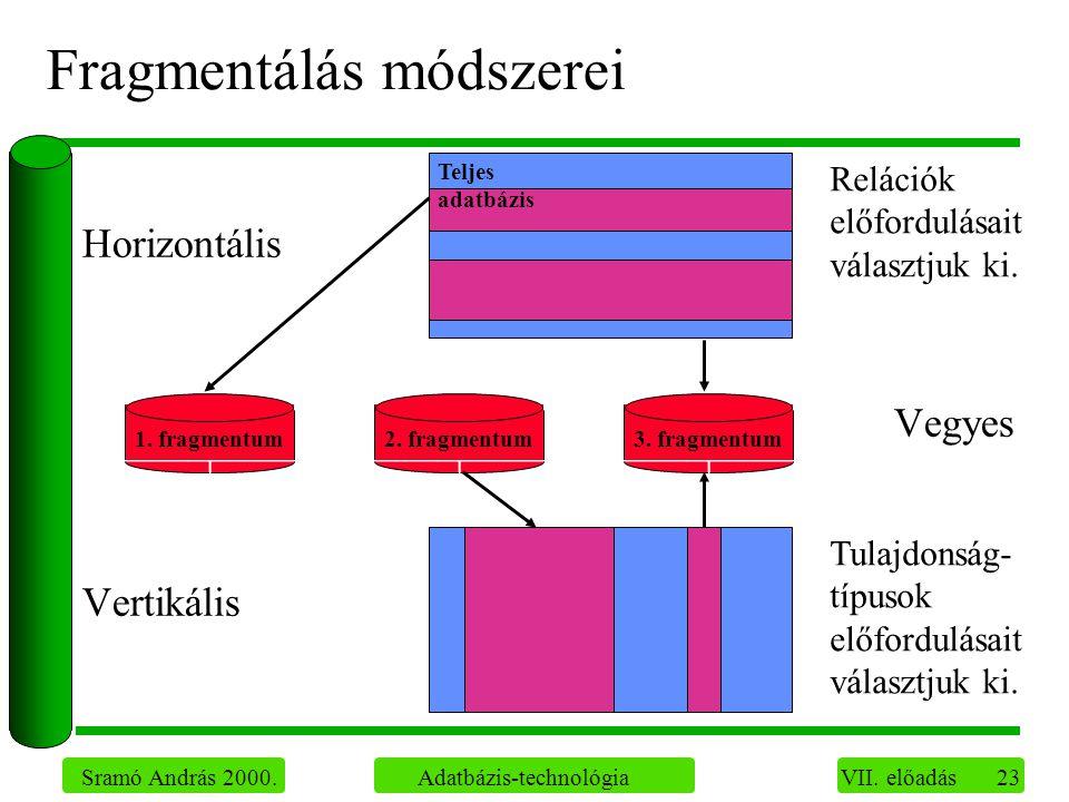 23 Sramó András 2000. Adatbázis-technológia VII.