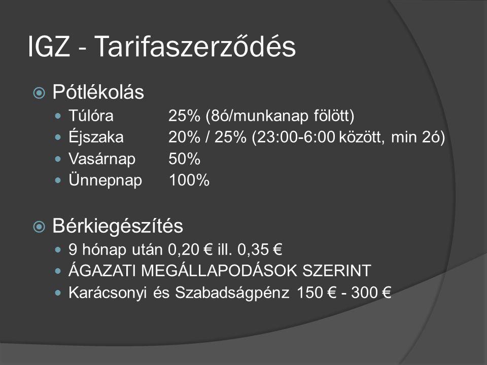 IGZ - Tarifaszerződés  Pótlékolás Túlóra 25% (8ó/munkanap fölött) Éjszaka 20% / 25% (23:00-6:00 között, min 2ó) Vasárnap 50% Ünnepnap 100%  Bérkiegészítés 9 hónap után 0,20 € ill.
