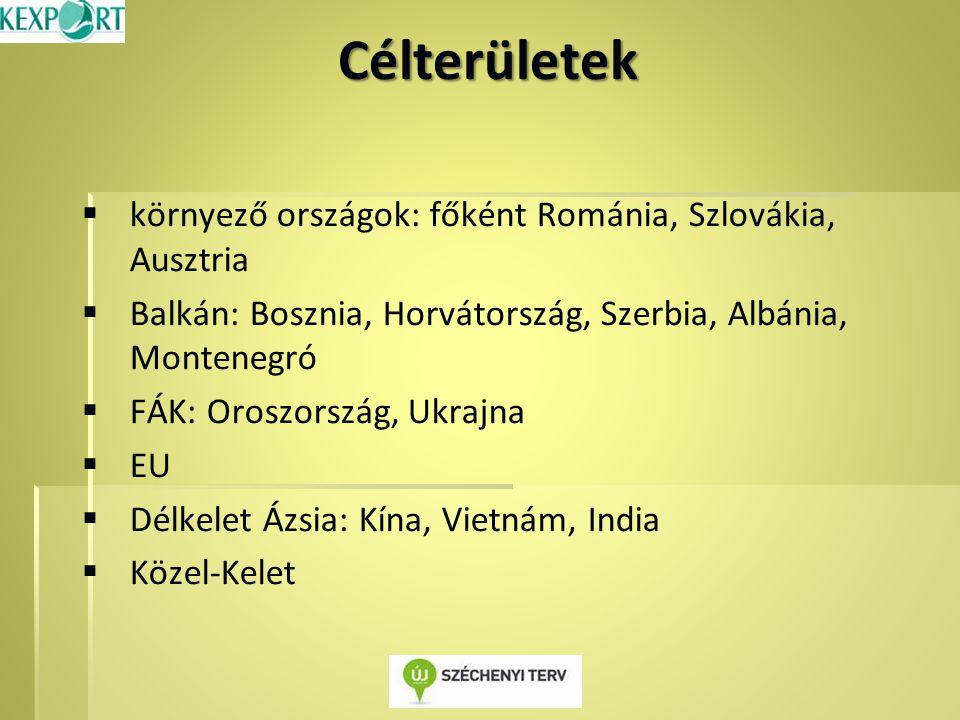 Célterületek   környező országok: főként Románia, Szlovákia, Ausztria   Balkán: Bosznia, Horvátország, Szerbia, Albánia, Montenegró   FÁK: Oroszország, Ukrajna   EU   Délkelet Ázsia: Kína, Vietnám, India   Közel-Kelet