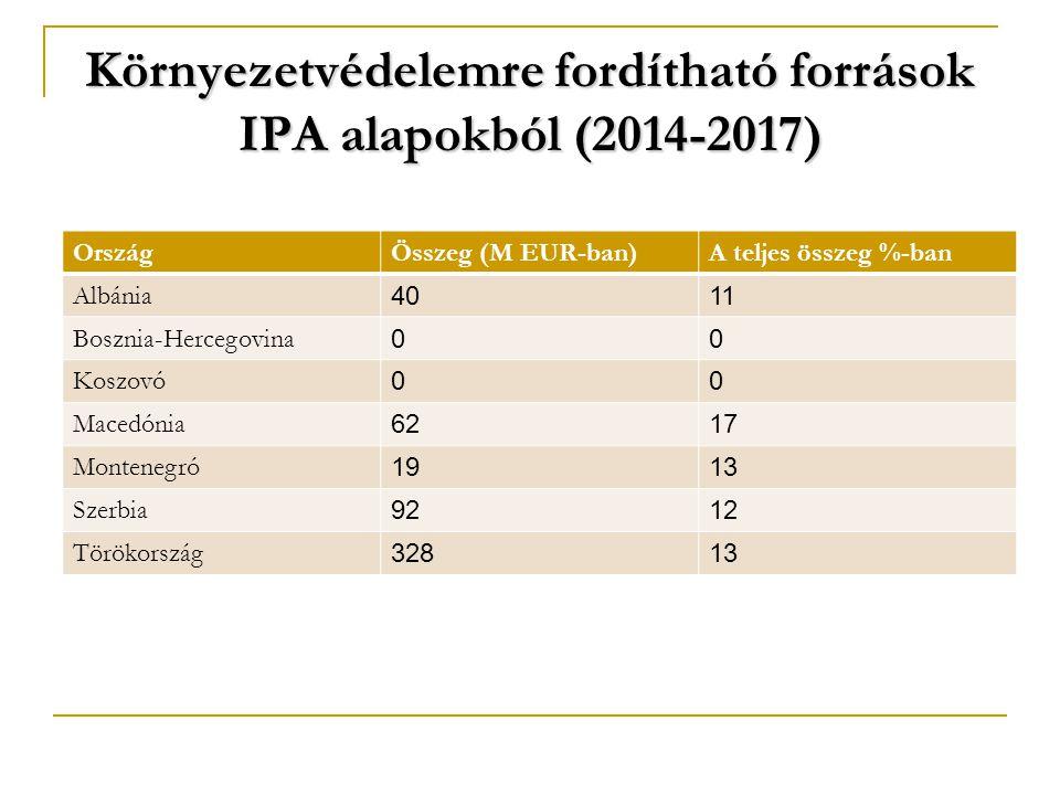 Környezetvédelemre fordítható források IPA alapokból (2014-2017) OrszágÖsszeg (M EUR-ban)A teljes összeg %-ban Albánia 4011 Bosznia-Hercegovina 00 Koszovó 00 Macedónia 6217 Montenegró 1913 Szerbia 9212 Törökország 32813