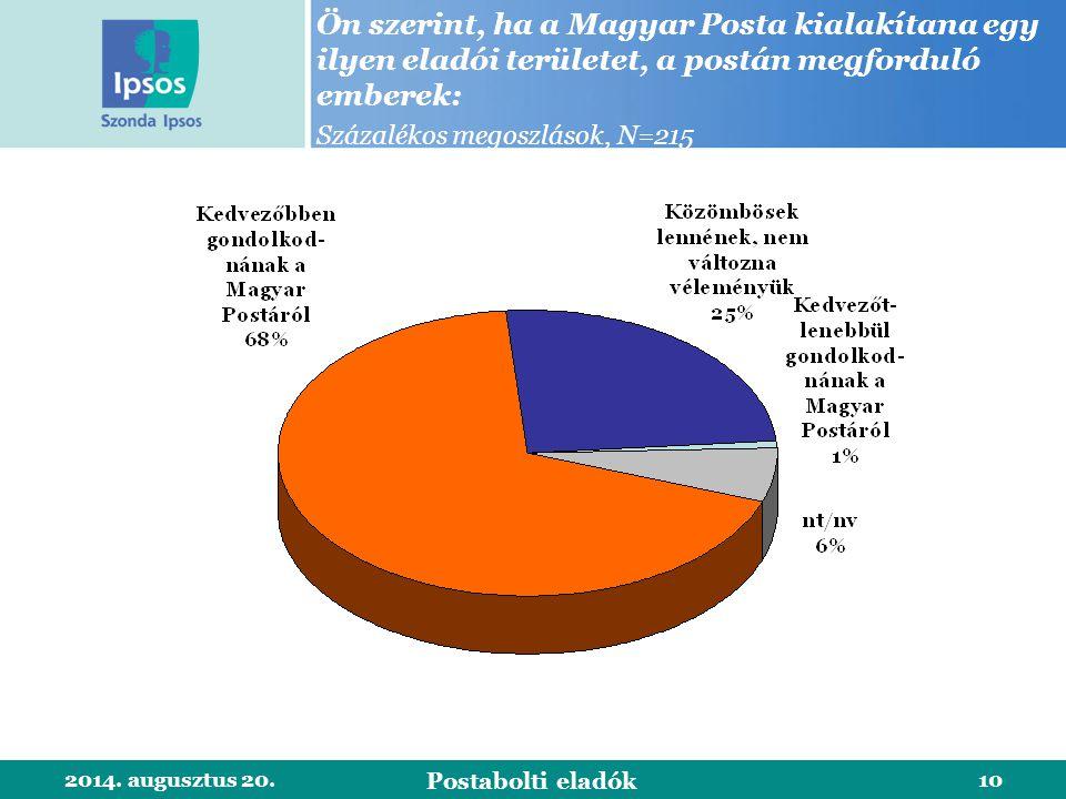 2014. augusztus 20.10 Ön szerint, ha a Magyar Posta kialakítana egy ilyen eladói területet, a postán megforduló emberek: Százalékos megoszlások, N=215