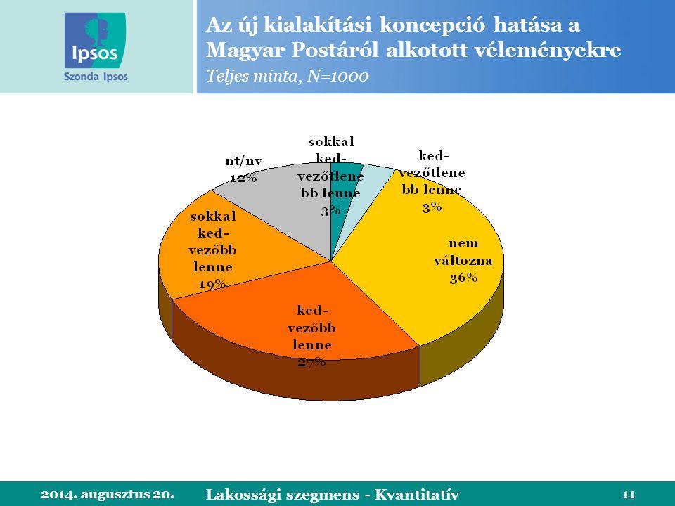 2014. augusztus 20.11 Az új kialakítási koncepció hatása a Magyar Postáról alkotott véleményekre Teljes minta, N=1000 Lakossági szegmens - Kvantitatív