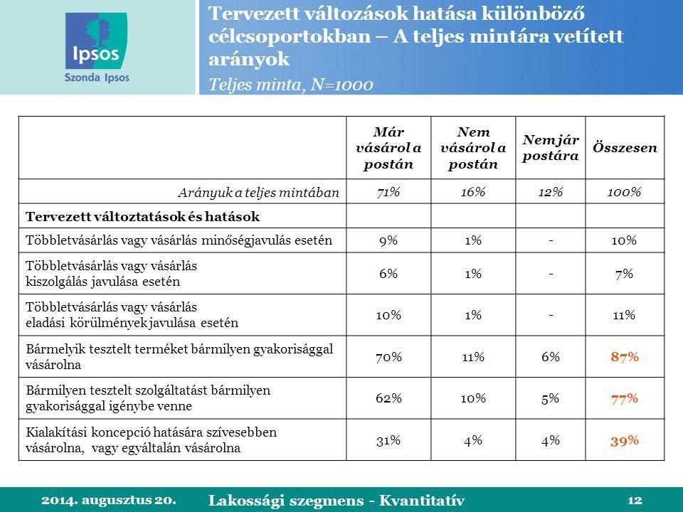 2014. augusztus 20.12 Tervezett változások hatása különböző célcsoportokban – A teljes mintára vetített arányok Teljes minta, N=1000 Lakossági szegmen