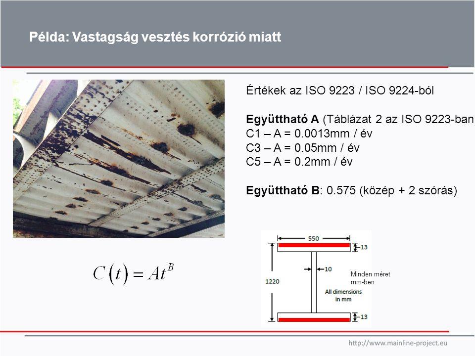 Értékek az ISO 9223 / ISO 9224-ból Együttható A (Táblázat 2 az ISO 9223-ban): C1 – A = 0.0013mm / év C3 – A = 0.05mm / év C5 – A = 0.2mm / év Együttha