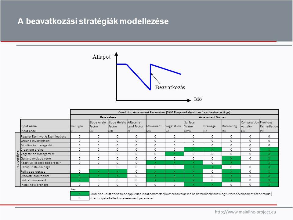A beavatkozási stratégiák modellezése Condition Assessment Parameters (SKM Proposed algorithm for cohesive cuttings) Base valuesAssessment Values Inpu