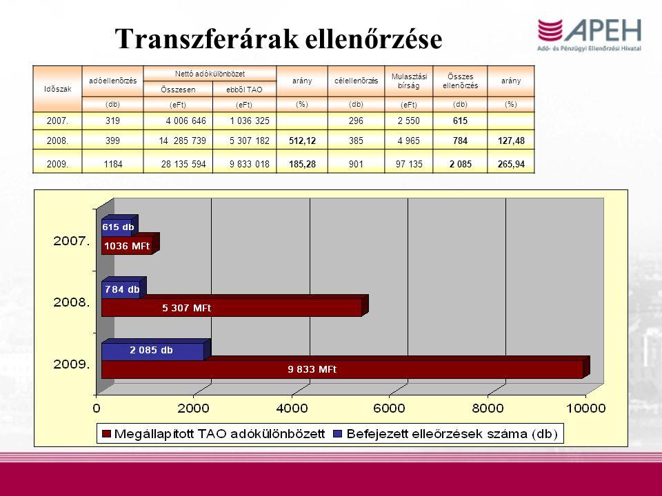 Transzferárak ellenőrzése Időszak adóellenőrzés Nettó adókülönbözet aránycélellenőrzés Mulasztási bírság Összes ellenőrzés arány Összesenebből TAO (db)(eFt) (%)(db)(eFt)(db)(%) 2007.3194 006 6461 036 325 2962 550615 2008.39914 285 7395 307 182512,123854 965784127,48 2009.118428 135 5949 833 018185,2890197 1352 085265,94