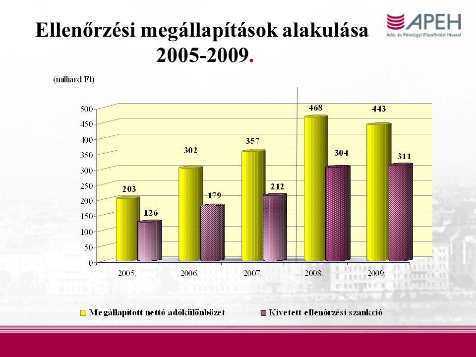 Ellenőrzési megállapítások alakulása 2005-2009.