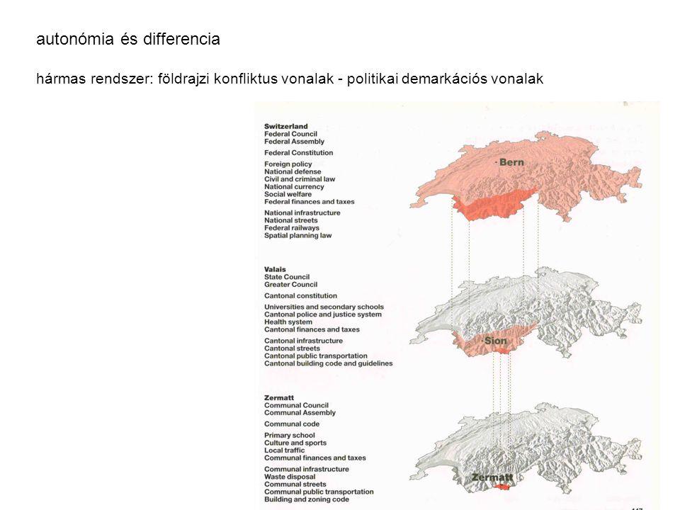 autonómia és differencia hármas rendszer: földrajzi konfliktus vonalak - politikai demarkációs vonalak