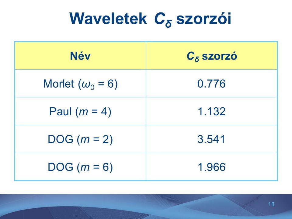 18 Waveletek C δ szorzói NévC δ szorzó Morlet (ω 0 = 6)0.776 Paul (m = 4)1.132 DOG (m = 2)3.541 DOG (m = 6)1.966