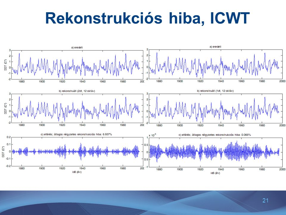 21 Rekonstrukciós hiba, ICWT