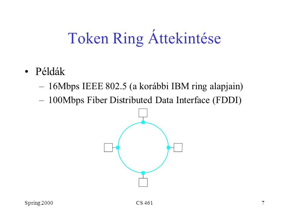 Spring 2000CS 4618 Token Ring (folyt.) A működés alapelvei –A keretek egy irányban keringenek: upstream to downstream –speciális bit sablon (token) küldődik körbe a gyűrűn –a tokent meg kell ragadni (eltávolítani) a gyűrűről –küldés után a tokent vissza kell helyezni a gyűrűre közvetlen az utolsó keret után késleltetve addig, amíg az utolsó keret vissza nem tért –a küldő távolítja el a keretet a gyűrűről amikor az körbejárta a gyűrűt –az állomások kiszolgálás round-robin séma szerint Keretformátum Control 888 24 CRC Start of frame End of frame Dest addr Body 48 Src addr Status 32